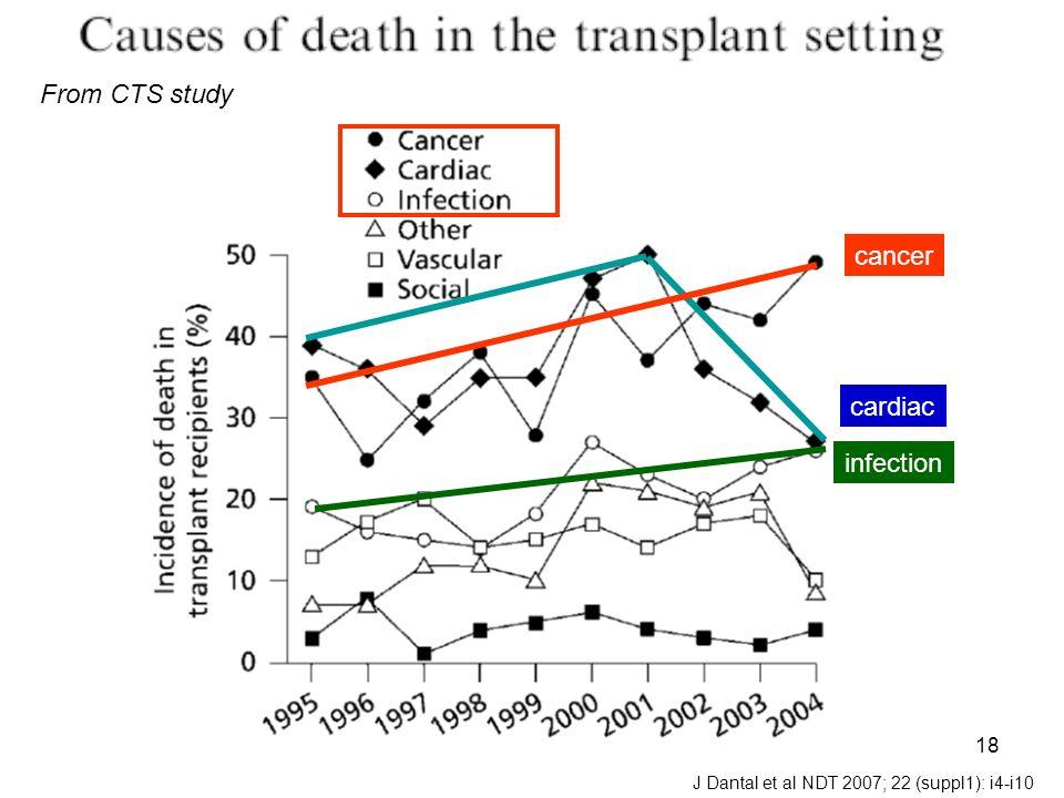 18 J Dantal et al NDT 2007; 22 (suppl1): i4-i10 From CTS study infection cardiac cancer