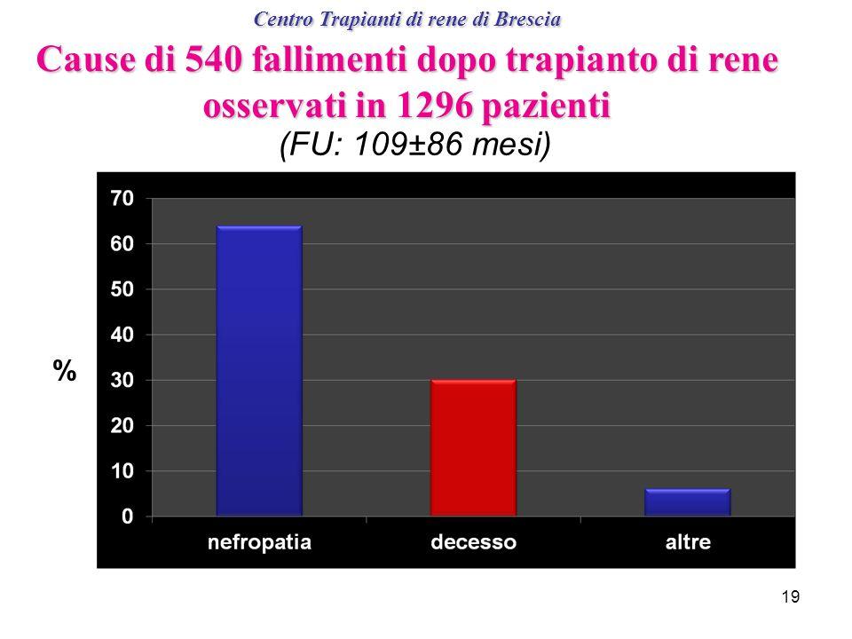Centro Trapianti di rene di Brescia Cause di 540 fallimenti dopo trapianto di rene osservati in 1296 pazienti 19 (FU: 109±86 mesi) %