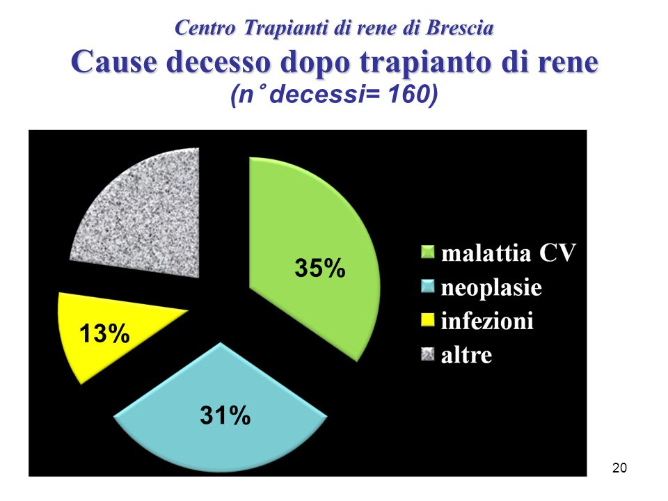 20 35% 31% 13% Centro Trapianti di rene di Brescia Cause decesso dopo trapianto di rene Centro Trapianti di rene di Brescia Cause decesso dopo trapian