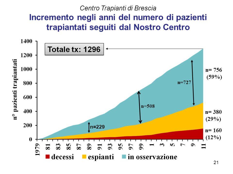 Centro Trapianti di Brescia Incremento negli anni del numero di pazienti trapiantati seguiti dal Nostro Centro n= 756 (59%) n= 380 (29%) n= 160 (12%)