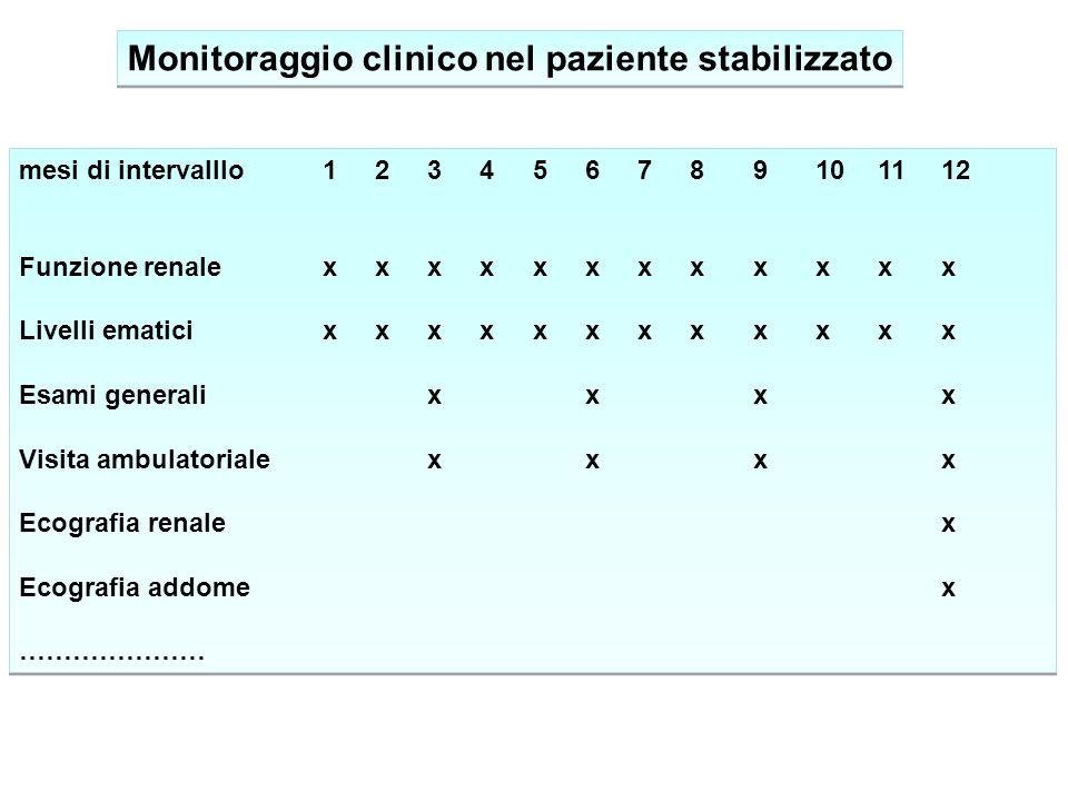 Monitoraggio clinico nel paziente stabilizzato mesi di intervalllo123456789101112 Funzione renalexxxxxxxxxxxx Livelli ematicixxxxxxxxxxxx Esami genera