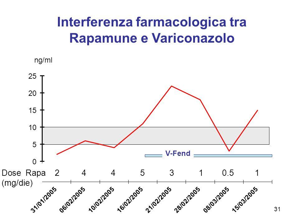 Interferenza farmacologica tra Rapamune e Variconazolo 0 5 10 15 20 25 31/01/200506/02/200510/02/200516/02/200521/02/200528/02/200508/03/200515/03/200