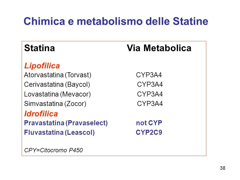 Chimica e metabolismo delle Statine StatinaVia Metabolica Lipofilica Atorvastatina (Torvast)CYP3A4 Cerivastatina (Baycol) CYP3A4 Lovastatina (Mevacor)
