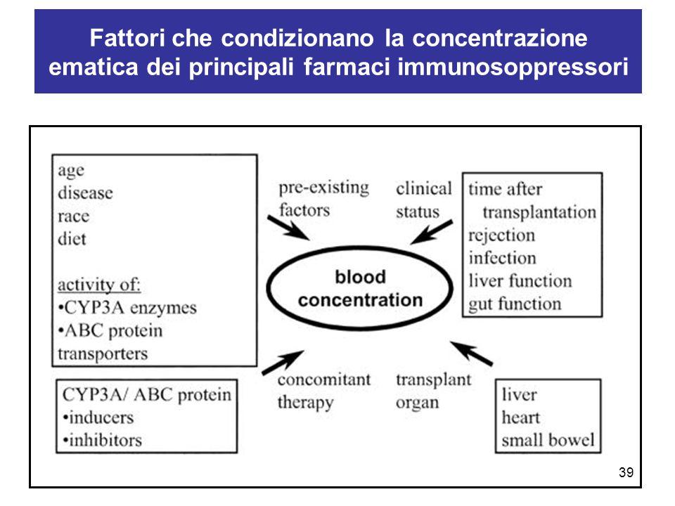 Fattori che condizionano la concentrazione ematica dei principali farmaci immunosoppressori 39