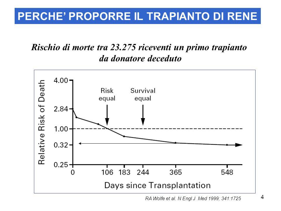 4 Rischio di morte tra 23.275 riceventi un primo trapianto da donatore deceduto RA Wolfe et al. N Engl J Med 1999; 341:1725 PERCHE PROPORRE IL TRAPIAN