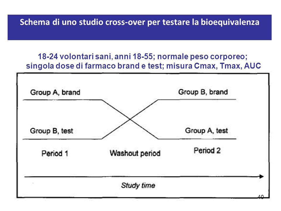 Schema di uno studio cross-over per testare la bioequivalenza 18-24 volontari sani, anni 18-55; normale peso corporeo; singola dose di farmaco brand e