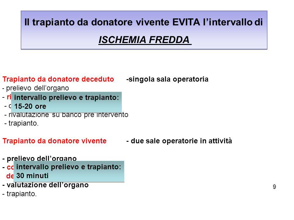 9 Il trapianto da donatore vivente EVITA lintervallo di ISCHEMIA FREDDA Il trapianto da donatore vivente EVITA lintervallo di ISCHEMIA FREDDA Trapiant