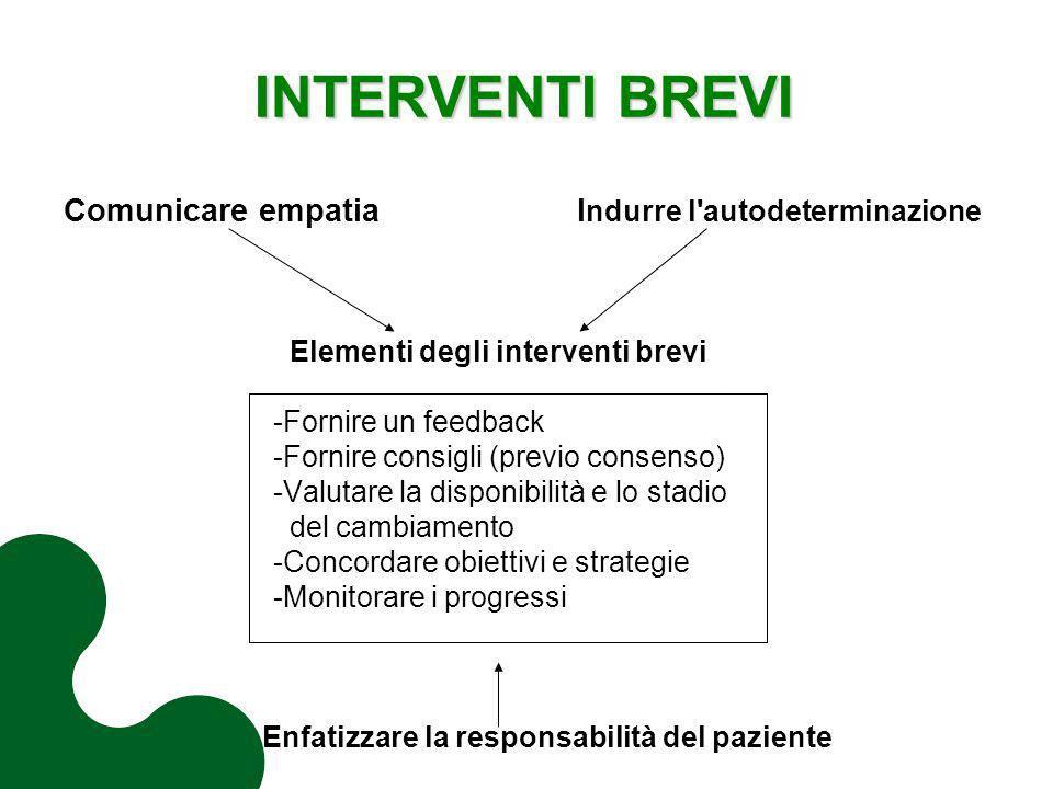 INTERVENTI BREVI Comunicare empatia I ndurre l'autodeterminazione Elementi degli interventi brevi -Fornire un feedback -Fornire consigli (previo conse