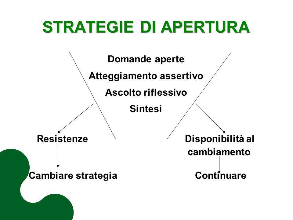 STRATEGIE DI APERTURA Domande aperte Atteggiamento assertivo Ascolto riflessivo Sintesi Resistenze Disponibilità al cambiamento Cambiare strategia Con