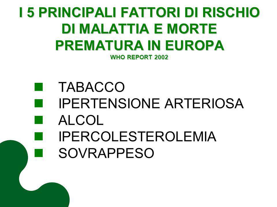 I 5 PRINCIPALI FATTORI DI RISCHIO DI MALATTIA E MORTE PREMATURA IN EUROPA WHO REPORT 2002 TABACCO IPERTENSIONE ARTERIOSA ALCOL IPERCOLESTEROLEMIA SOVR
