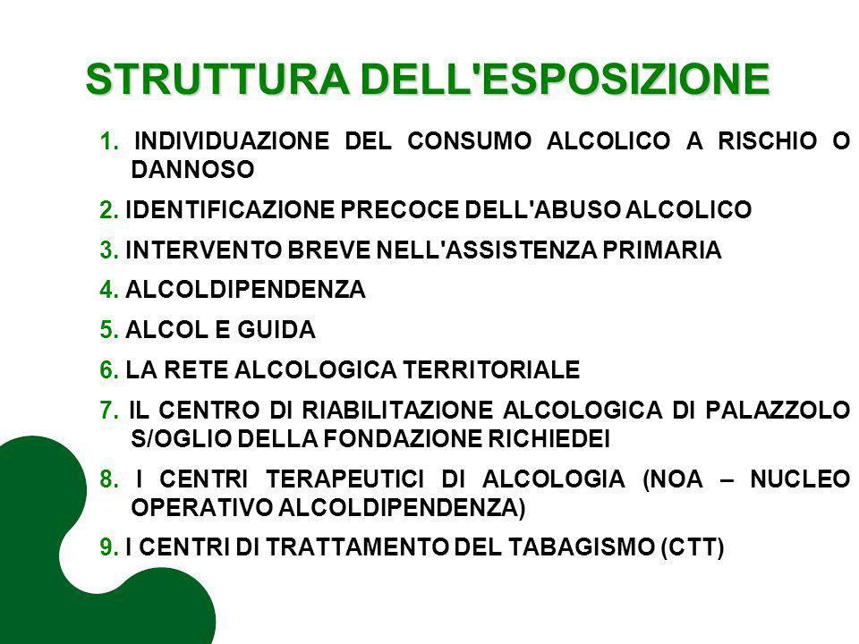 STRUTTURA DELL'ESPOSIZIONE 1. INDIVIDUAZIONE DEL CONSUMO ALCOLICO A RISCHIO O DANNOSO 2. IDENTIFICAZIONE PRECOCE DELL'ABUSO ALCOLICO 3. INTERVENTO BRE