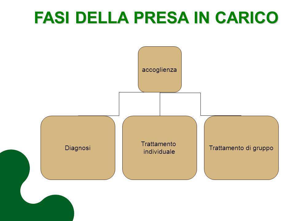 accoglienza Diagnosi Trattamento individuale Trattamento di gruppo FASI DELLA PRESA IN CARICO FASI DELLA PRESA IN CARICO