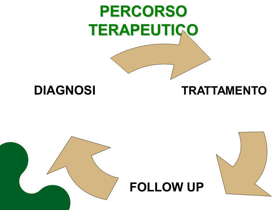 PERCORSO TERAPEUTICO FOLLOW UP DIAGNOSI TRATTAMENTO