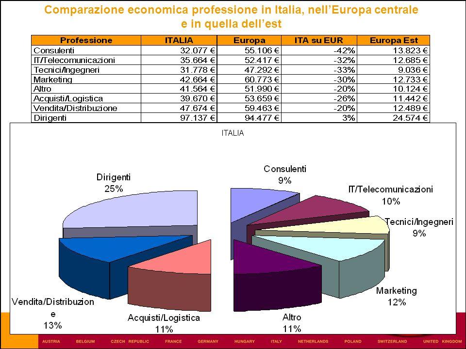 Comparazione economica professione in Italia, nellEuropa centrale e in quella dellest