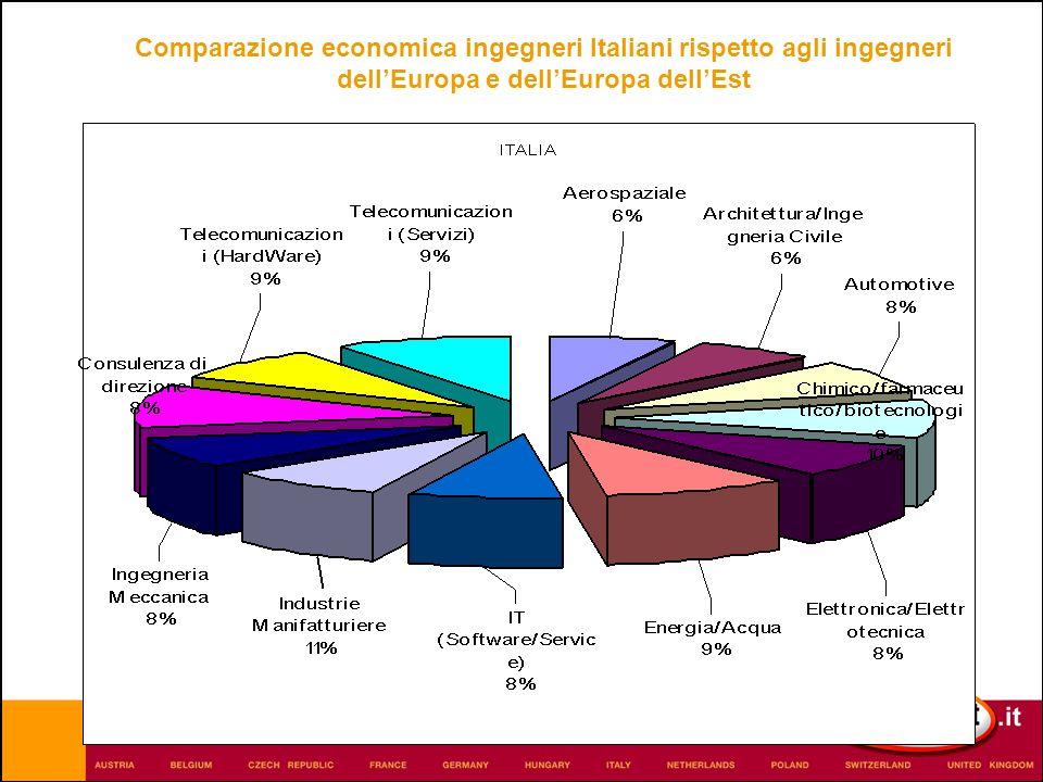 Comparazione economica ingegneri Italiani rispetto agli ingegneri dellEuropa e dellEuropa dellEst