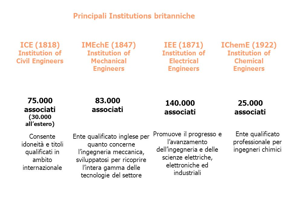 Principali Institutions britanniche ICE (1818) Institution of Civil Engineers 75.000 associati (30.000 allestero) Consente idoneità e titoli qualifica
