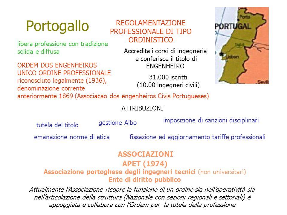 Portogallo REGOLAMENTAZIONE PROFESSIONALE DI TIPO ORDINISTICO libera professione con tradizione solida e diffusa ORDEM DOS ENGENHEIROS UNICO ORDINE PR