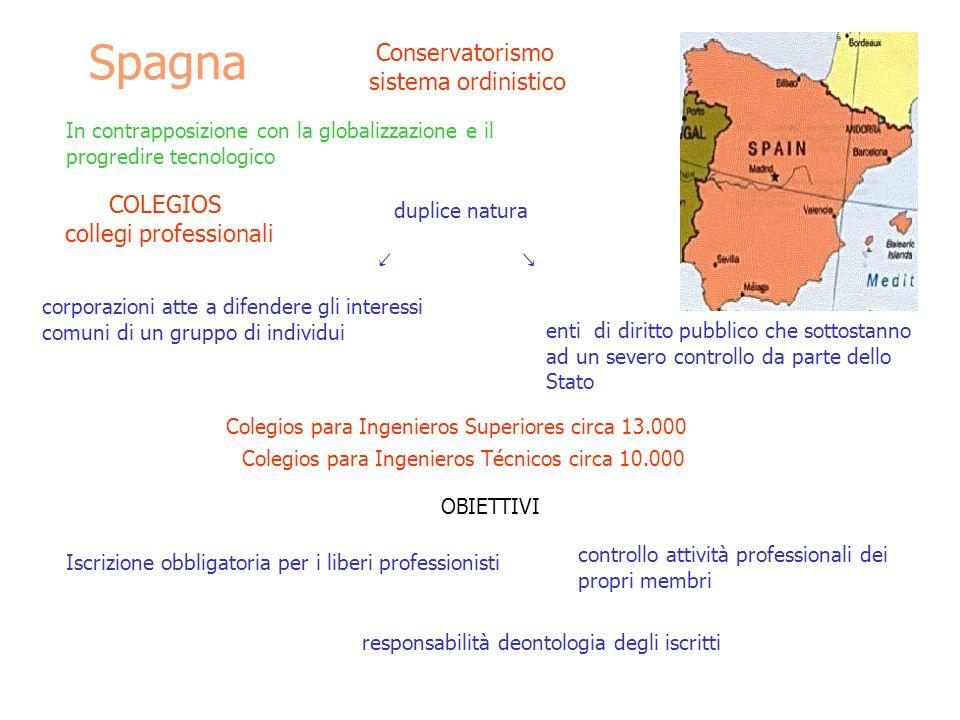 Spagna In contrapposizione con la globalizzazione e il progredire tecnologico COLEGIOS collegi professionali duplice natura corporazioni atte a difend