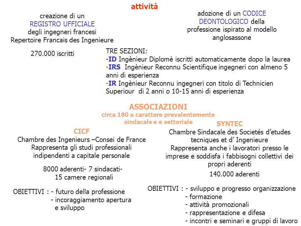 attività creazione di un REGISTRO UFFICIALE degli ingegneri francesi Repertoire Francais des Ingenieure adozione di un CODICE DEONTOLOGICO della profe