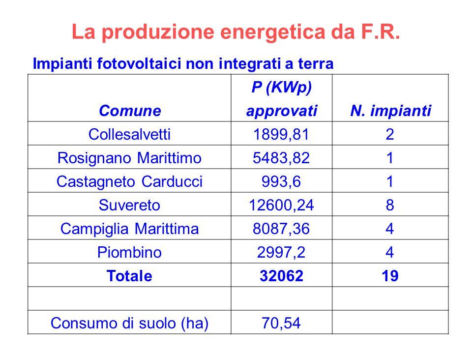 La produzione energetica da F.R. Impianti fotovoltaici non integrati a terra Comune P (KWp) N. impianti approvati Collesalvetti1899,812 Rosignano Mari