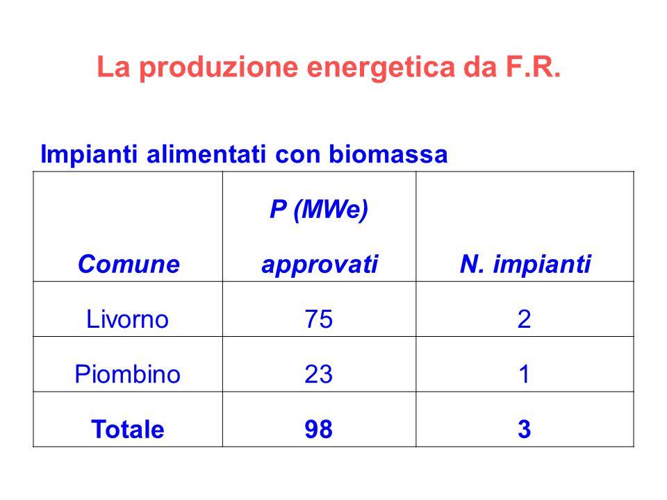 La produzione energetica da F.R. Impianti alimentati con biomassa Comune P (MWe) N. impianti approvati Livorno752 Piombino231 Totale983
