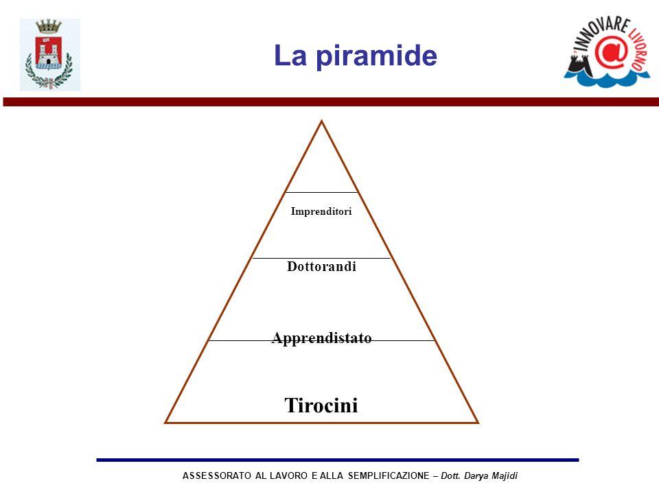 ASSESSORATO AL LAVORO E ALLA SEMPLIFICAZIONE – Dott. Darya Majidi La piramide Imprenditori Dottorandi Apprendistato Tirocini