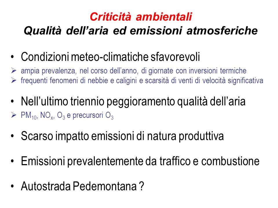 Criticità ambientali Qualità dellaria ed emissioni atmosferiche Condizioni meteo-climatiche sfavorevoli ampia prevalenza, nel corso dellanno, di giornate con inversioni termiche frequenti fenomeni di nebbie e caligini e scarsità di venti di velocità significativa Nellultimo triennio peggioramento qualità dellaria PM 10, NO x, O 3 e precursori O 3 Scarso impatto emissioni di natura produttiva Emissioni prevalentemente da traffico e combustione Autostrada Pedemontana ?