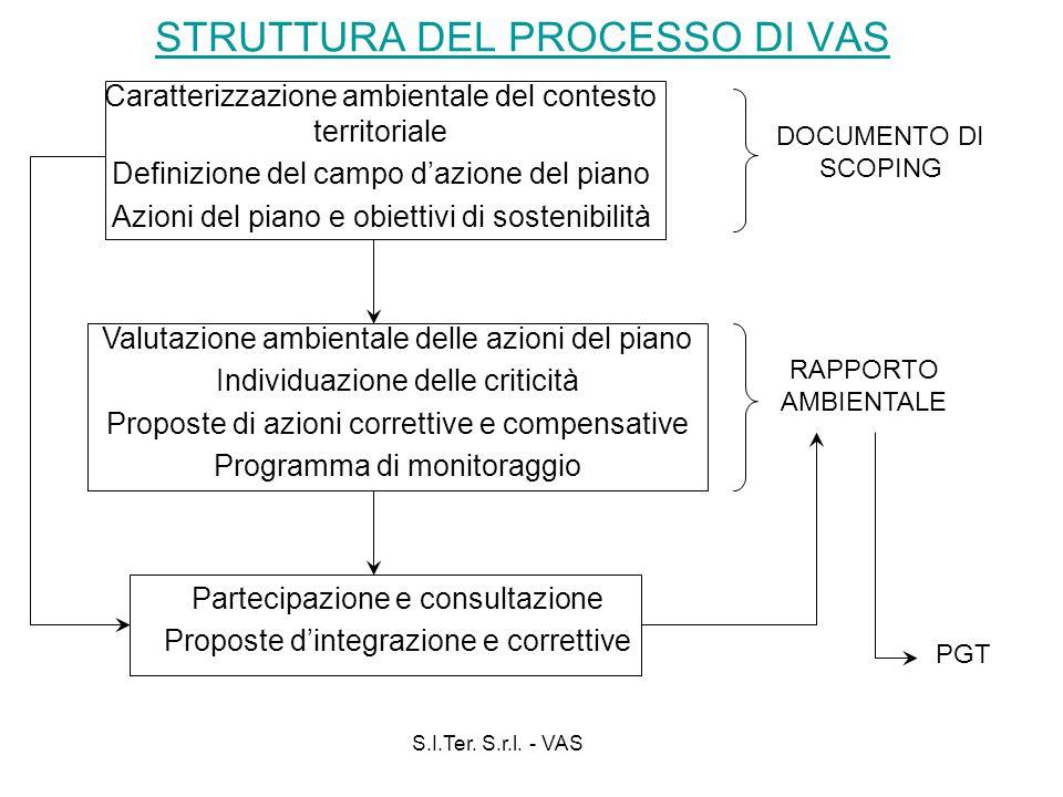 S.I.Ter. S.r.l. - VAS STRUTTURA DEL PROCESSO DI VAS Caratterizzazione ambientale del contesto territoriale Definizione del campo dazione del piano Azi