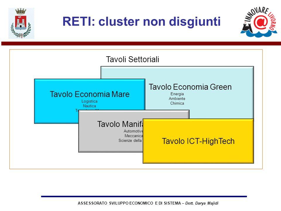 ASSESSORATO SVILUPPO ECONOMICO E DI SISTEMA – Dott. Darya Majidi Tavolo Economia Green Energia Ambiente Chimica Tavolo Economia Mare Logistica Nautica