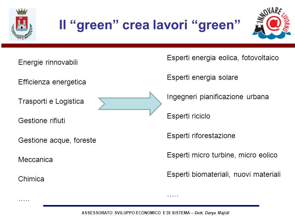 ASSESSORATO SVILUPPO ECONOMICO E DI SISTEMA – Dott. Darya Majidi Il green crea lavori green Energie rinnovabili Efficienza energetica Trasporti e Logi