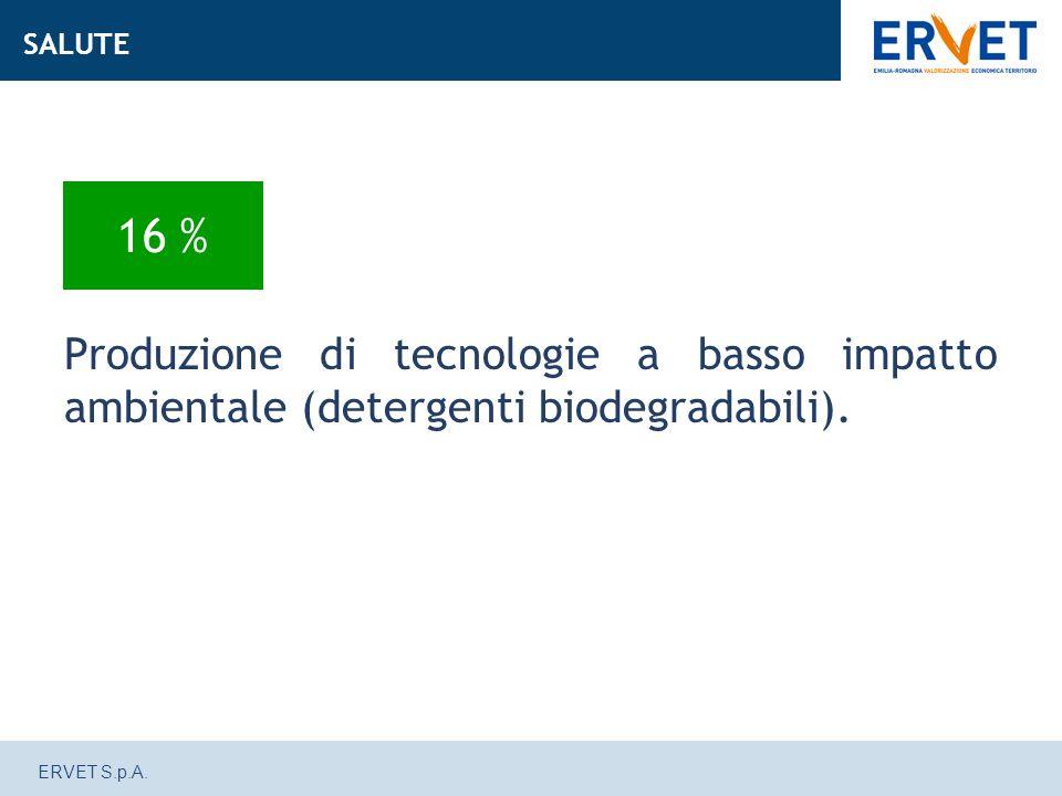ERVET S.p.A. Produzione di tecnologie a basso impatto ambientale (detergenti biodegradabili).