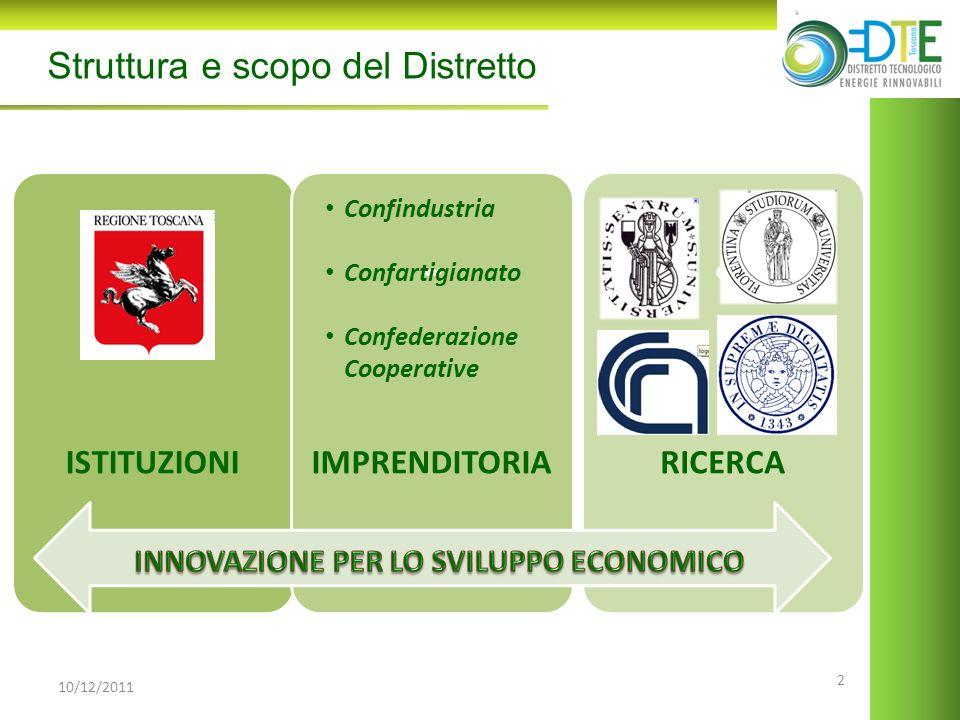 2 ISTITUZIONIIMPRENDITORIARICERCA 10/12/2011 Struttura e scopo del Distretto Confindustria Confartigianato Confederazione Cooperative
