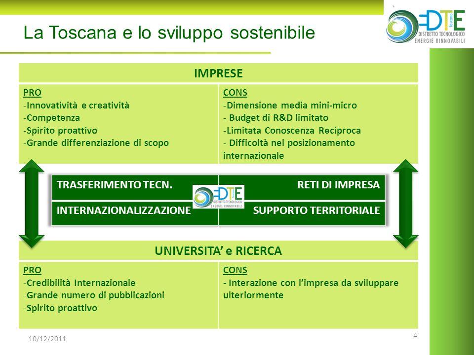 4 10/12/2011 La Toscana e lo sviluppo sostenibile IMPRESE PRO -Innovatività e creatività -Competenza -Spirito proattivo -Grande differenziazione di sc