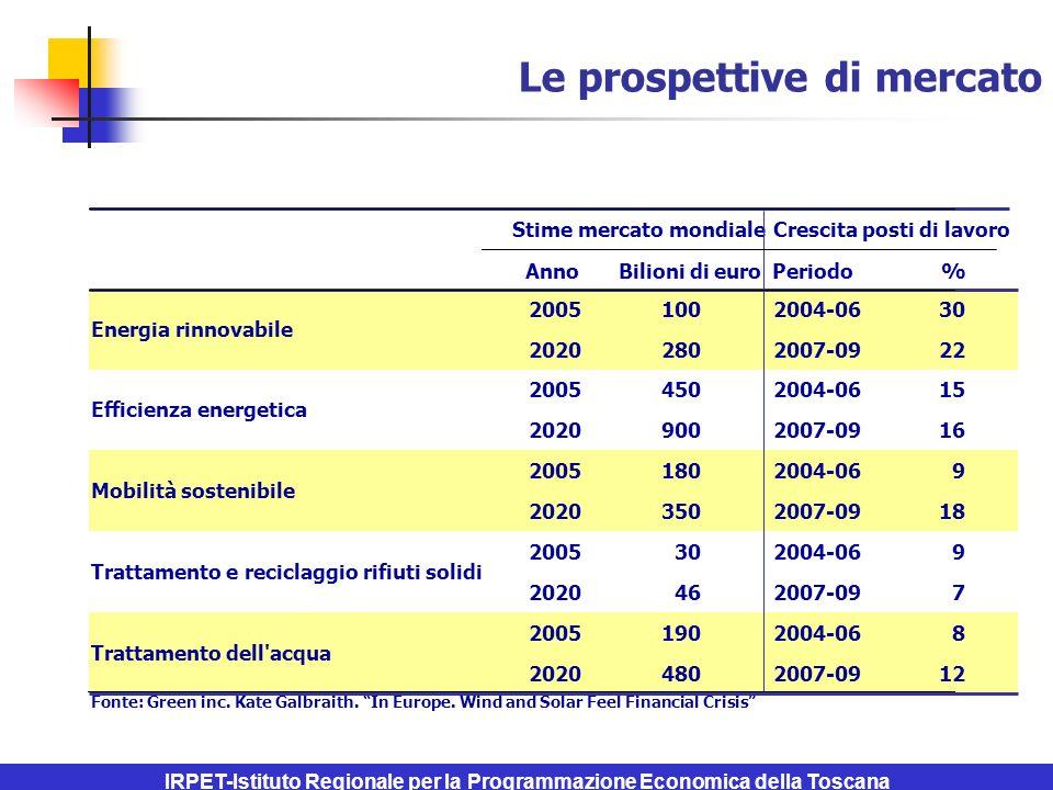 IRPET-Istituto Regionale per la Programmazione Economica della Toscana Le prospettive di mercato AnnoBilioni di euroPeriodo% 20051002004-0630 20202802007-0922 20054502004-0615 20209002007-0916 20051802004-069 20203502007-0918 2005302004-069 2020462007-097 20051902004-068 20204802007-0912 Fonte: Green inc.
