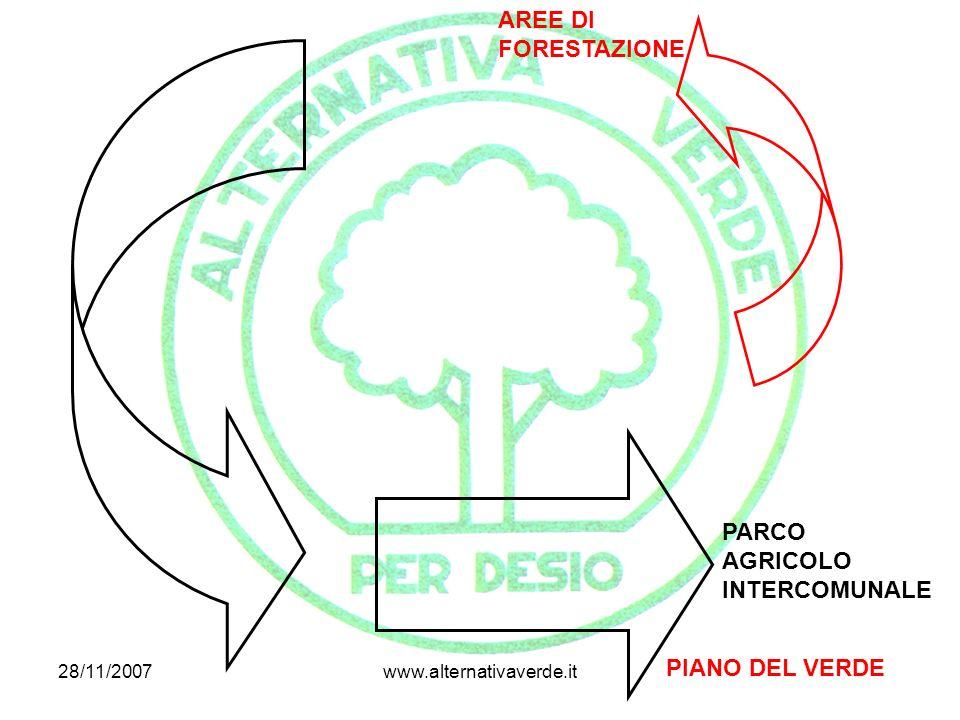 28/11/2007www.alternativaverde.it PARCO AGRICOLO INTERCOMUNALE AREE DI FORESTAZIONE PIANO DEL VERDE