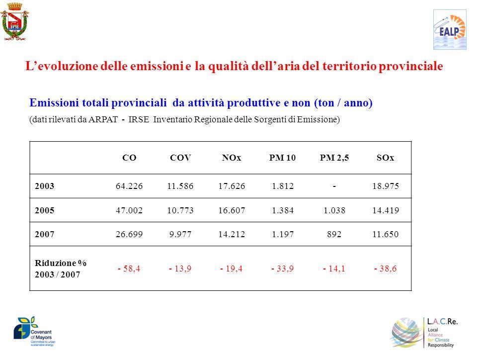 Levoluzione delle emissioni e la qualità dellaria del territorio provinciale COCOVNOxPM 10PM 2,5SOx 200364.22611.58617.6261.812-18.975 200547.00210.77