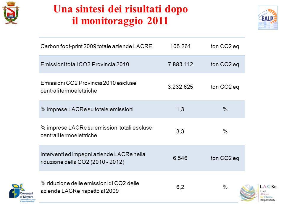 Carbon foot-print 2009 totale aziende LACRE 105.261ton CO2 eq Emissioni totali CO2 Provincia 2010 7.883.112ton CO2 eq Emissioni CO2 Provincia 2010 esc