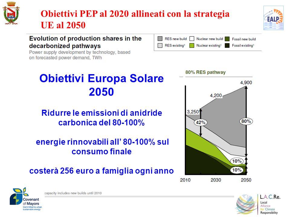 Obiettivi PEP al 2020 allineati con la strategia UE al 2050 Obiettivi Europa Solare 2050 Ridurre le emissioni di anidride carbonica del 80-100% energi