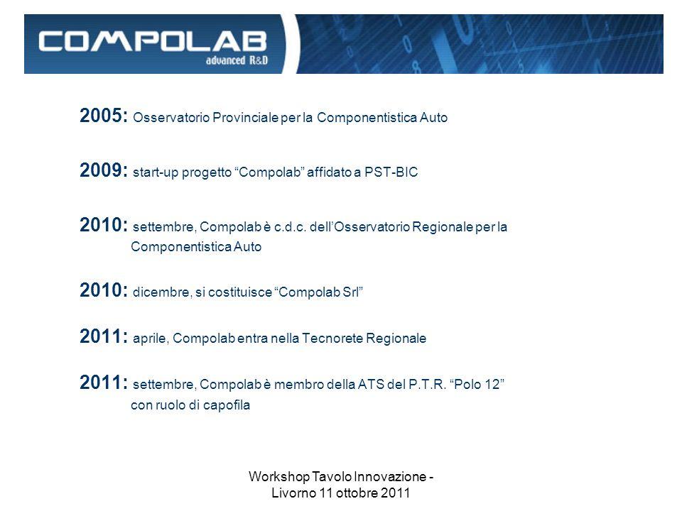 Workshop Tavolo Innovazione - Livorno 11 ottobre 2011 2005: Osservatorio Provinciale per la Componentistica Auto 2009: start-up progetto Compolab affidato a PST-BIC 2010: settembre, Compolab è c.d.c.