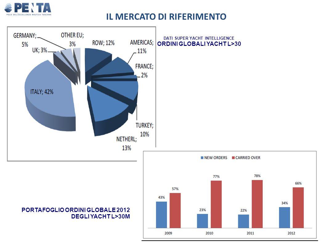 DATI SUPER YACHT INTELLIGENCE ORDINI GLOBALI YACHT L>30 IL MERCATO DI RIFERIMENTO PORTAFOGLIO ORDINI GLOBALE 2012 DEGLI YACHT L>30M