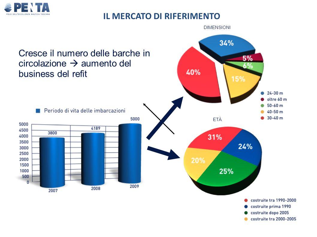 Cresce il numero delle barche in circolazione aumento del business del refit DIMENSIONI ETÀ IL MERCATO DI RIFERIMENTO