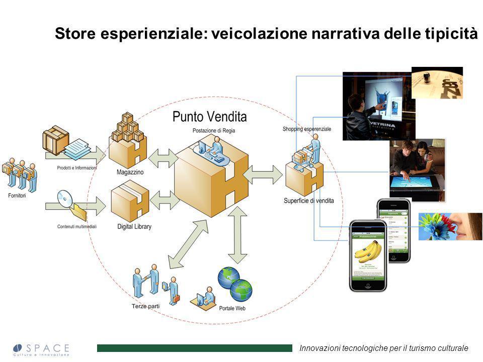 Innovazioni tecnologiche per il turismo culturale Store esperienziale: veicolazione narrativa delle tipicità