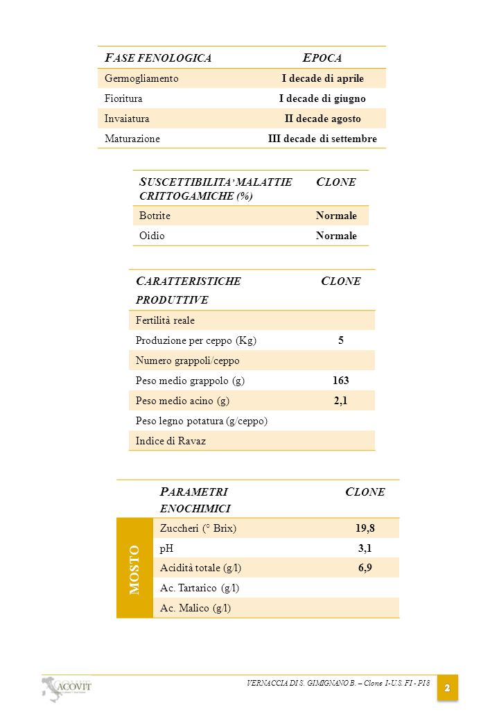 VERNACCIA DI S. GIMIGNANO B. – Clone I-U.S. FI - PI 8 S USCETTIBILITA MALATTIE CRITTOGAMICHE (%) C LONE BotriteNormale OidioNormale C ARATTERISTICHE P