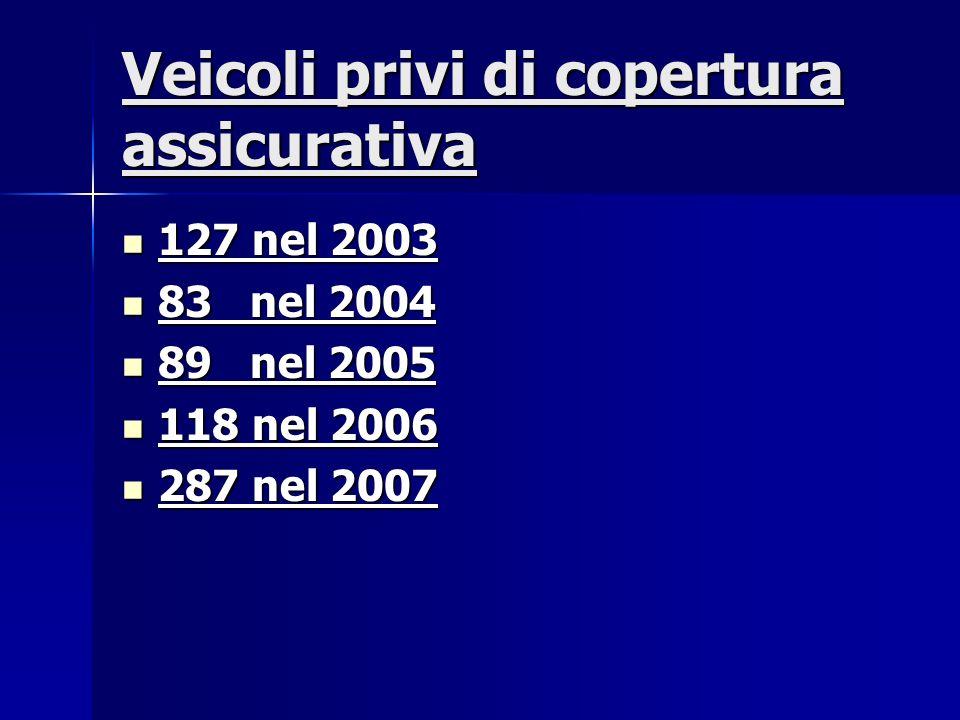 Veicoli privi di copertura assicurativa 127 nel 2003 127 nel 2003 83 nel 2004 83 nel 2004 89 nel 2005 89 nel 2005 118 nel 2006 118 nel 2006 287 nel 2007 287 nel 2007