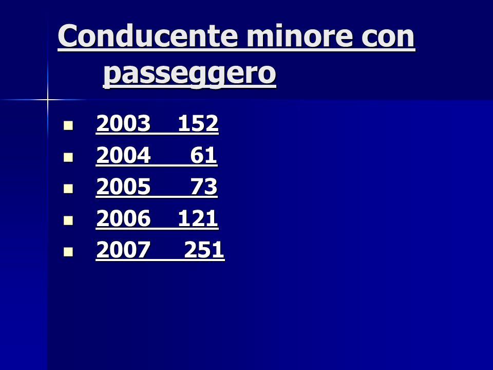 Conducente minore con passeggero 2003 152 2003 152 2004 61 2004 61 2005 73 2005 73 2006 121 2006 121 2007 251 2007 251