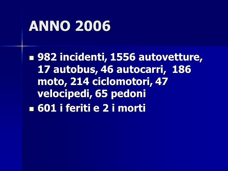 ANNO 2006 982 incidenti, 1556 autovetture, 17 autobus, 46 autocarri, 186 moto, 214 ciclomotori, 47 velocipedi, 65 pedoni 982 incidenti, 1556 autovetture, 17 autobus, 46 autocarri, 186 moto, 214 ciclomotori, 47 velocipedi, 65 pedoni 601 i feriti e 2 i morti 601 i feriti e 2 i morti