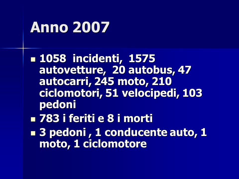 Anno 2007 1058 incidenti, 1575 autovetture, 20 autobus, 47 autocarri, 245 moto, 210 ciclomotori, 51 velocipedi, 103 pedoni 1058 incidenti, 1575 autovetture, 20 autobus, 47 autocarri, 245 moto, 210 ciclomotori, 51 velocipedi, 103 pedoni 783 i feriti e 8 i morti 783 i feriti e 8 i morti 3 pedoni, 1 conducente auto, 1 moto, 1 ciclomotore 3 pedoni, 1 conducente auto, 1 moto, 1 ciclomotore