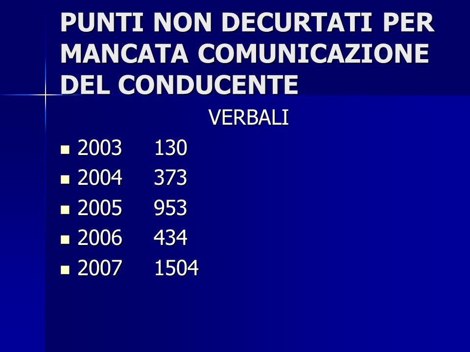 PUNTI NON DECURTATI PER MANCATA COMUNICAZIONE DEL CONDUCENTE VERBALI 2003130 2003130 2004373 2004373 2005953 2005953 2006434 2006434 20071504 20071504
