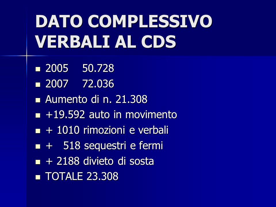 DATO COMPLESSIVO VERBALI AL CDS 2005 50.728 2005 50.728 2007 72.036 2007 72.036 Aumento di n.