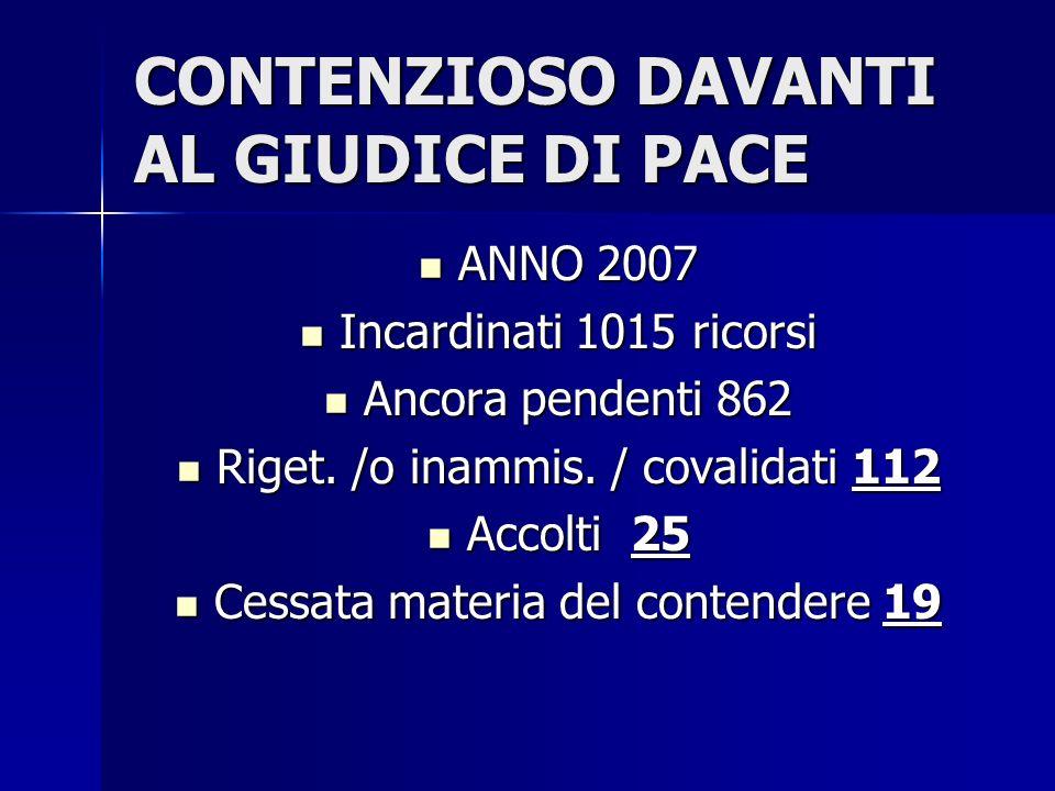 CONTENZIOSO DAVANTI AL GIUDICE DI PACE ANNO 2007 ANNO 2007 Incardinati 1015 ricorsi Incardinati 1015 ricorsi Ancora pendenti 862 Ancora pendenti 862 Riget.